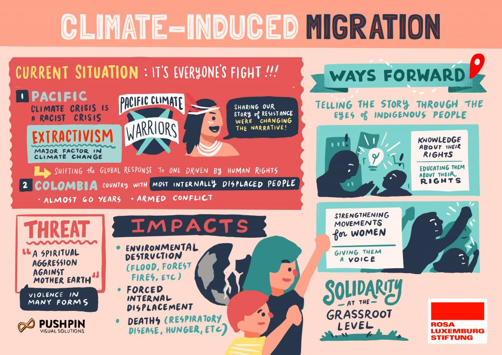 Session 2: Climate-induced migration: causes and consequences