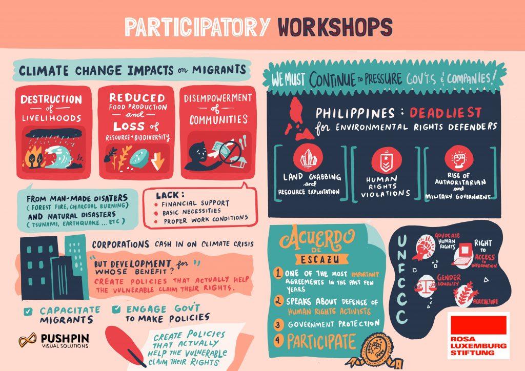 Session 5: Participatory workshops
