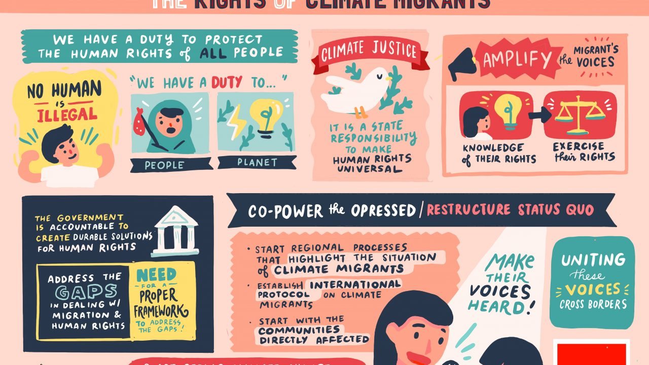 Session 6: Key elements towards protecting the rights of climate migrants